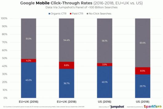 Statistik, mobile CTRs in der EU, im UK und in den USA im Vergleich© Jumpshot, SparkToro