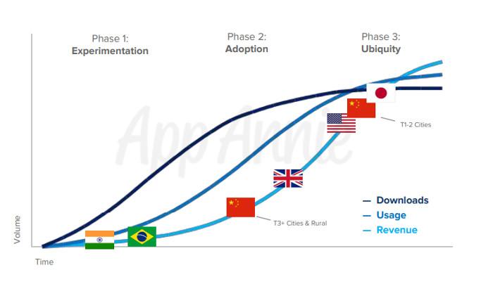 Diverse Entwicklung von Mobile-Märkten weltweit, © App Annie
