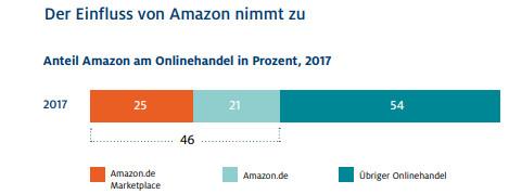 Grafik, Marktanteil Amazons im deutschen Onlinehandel 2017