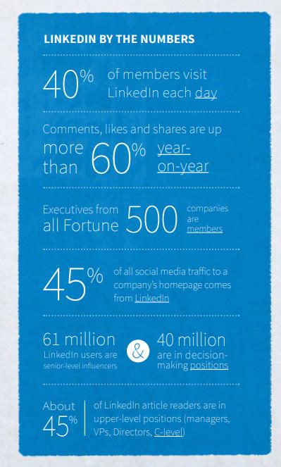 Grafik: Statistiken zur LinkedIn-Nutzung