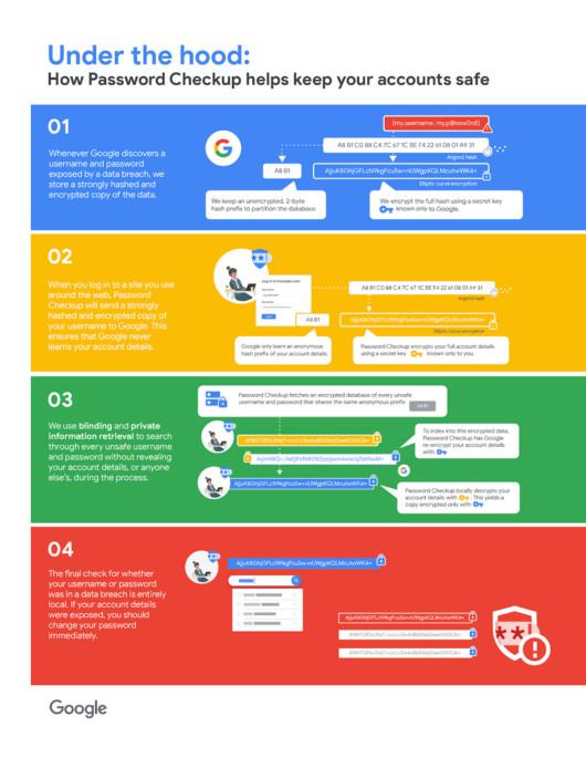 Grafik zur Funktion des Google Chrome Password Checkup