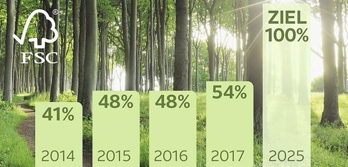 Grafik, Prozentzahlen für FSC-zertifiziertes Holz bei Produkten bei OTTO