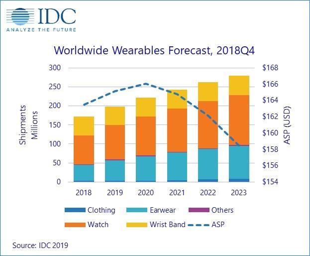 Grafik zur Entwicklung des Wearable-Markts bis 2023