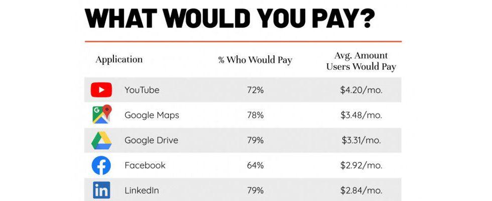 3,75 Euro für YouTube und 2,30 für Instagram: Das würden Nutzer für populäre Apps zahlen