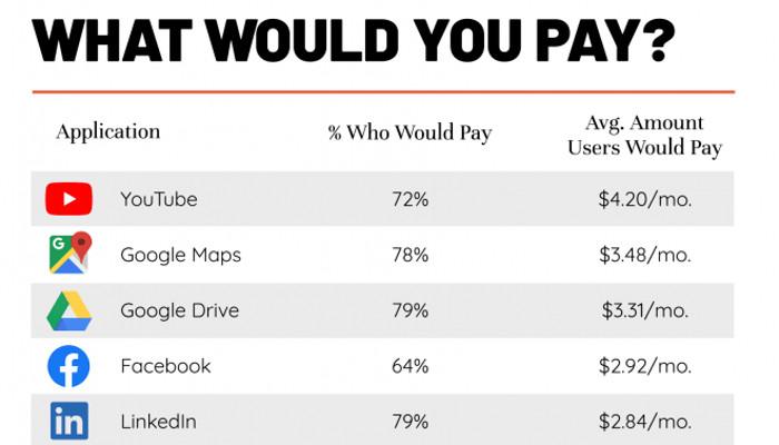 3,75 Euro für YouTube und 2,30 für Instagram: Das würden Nutzer für populäre Apps zahlen   OnlineMarketing.de