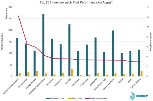Die InfluencerDB Best Perfoming Posts im August 2019