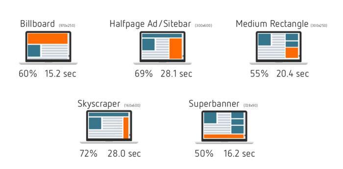 Die Sichtbarkeitsrate von einzelnen Bannerformaten auf dem Desktop