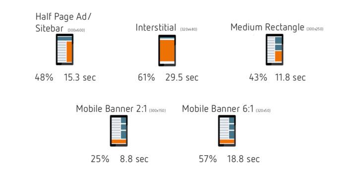 Die Sichtbarkeitsrate von mobilen Bannern