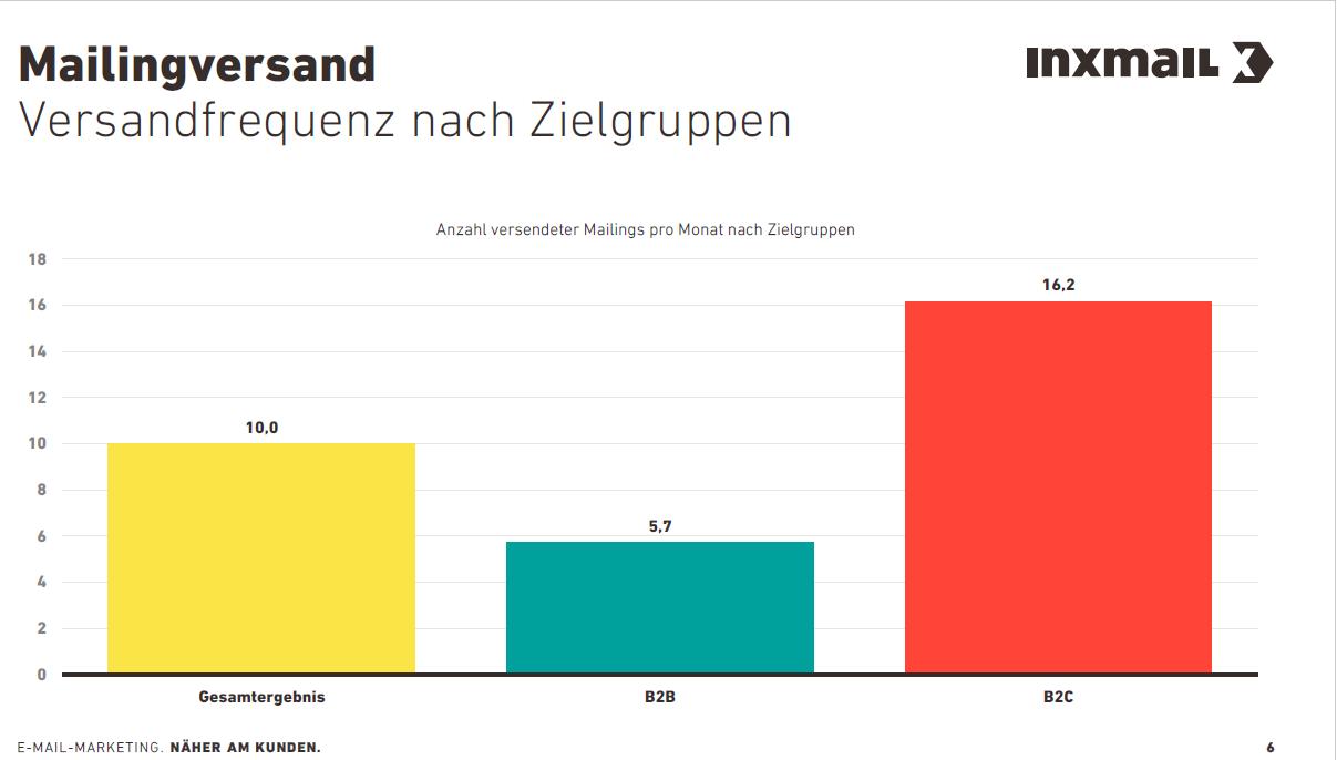 Erfolgsfaktoren für das E-Mail Marketing   OnlineMarketing.de