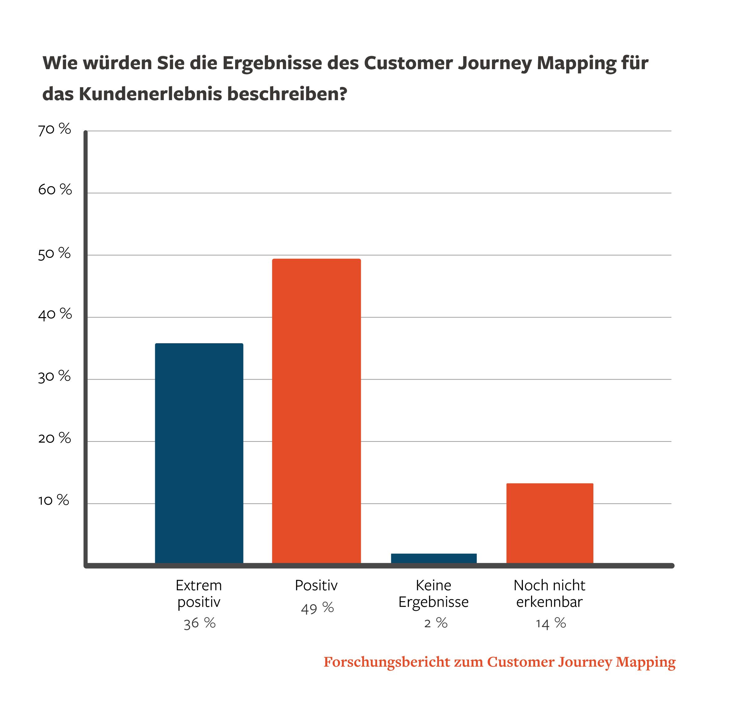 Customer Journey Mapping für bessere Kundenbindung | OnlineMarketing.de