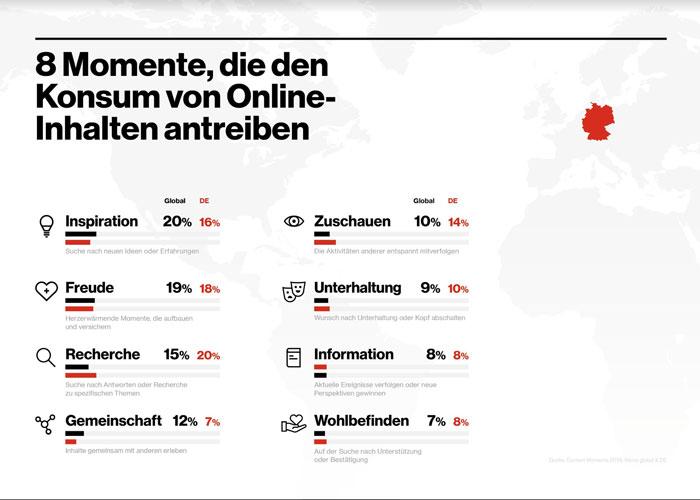 Acht Momente, welche die Intention von Verbrauchern im Online-Konsum kennzeichnen