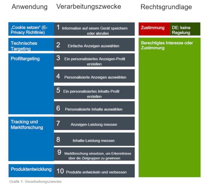 Update des IAB Europe: Das Transparency and Consent Framework 2.0 | OnlineMarketing.de