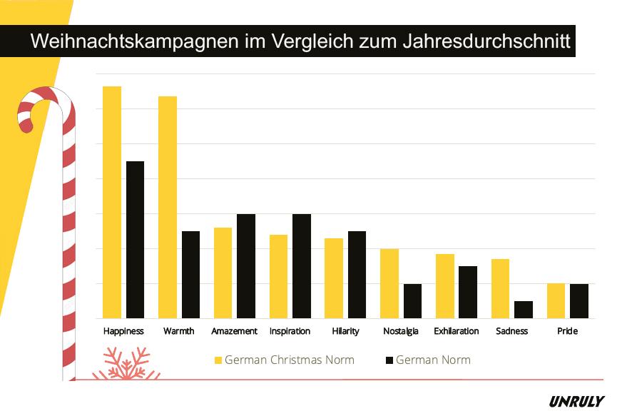 Weihnachtskampagnen im Vergleich zum Jahresdurchschnitt, Quelle: Unruly Group