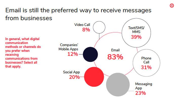 Ergebnisse der Studie von Twilio zur Kundenkommunikation