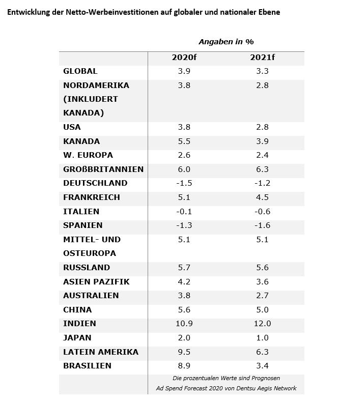 Der Ländervergleich zur Entwicklung der Netto-Werbeausgaben beim Ad Spend Forecast