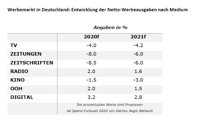 Die Entwicklung der Netto-Werbeausgaben in Deutschland bezogen auf das Medium