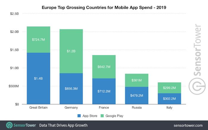 Ad Spend nach Ländern in Europa 2019, Balkendiagramm