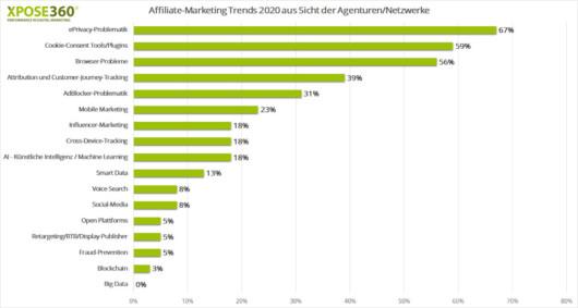 Balkendiagramm zu Affiliate Trends 2020 aus Sicht der Agenturen und Netzwerke