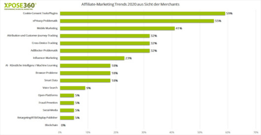 Balkendiagramm zu Affiliate Trends 2020 aus Sicht der Merchants