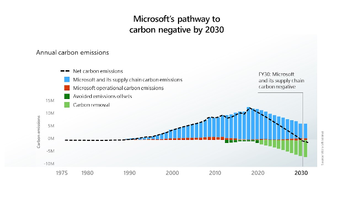 Die Entwicklung zu Micorsofts negativer CO2-Bilanz, 1975 bis 2030