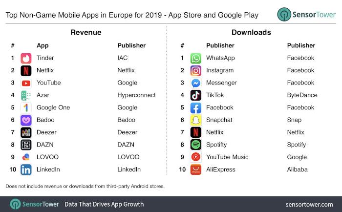 Die Erfolgreichsten Apps