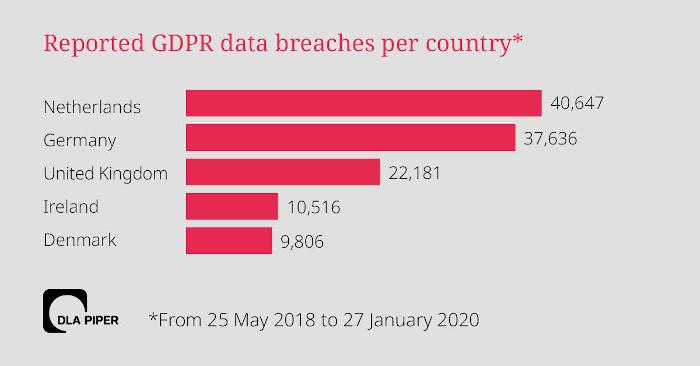Balkendiagramm: Die meisten gemeldeten Datenverstöße nach Land in Europa