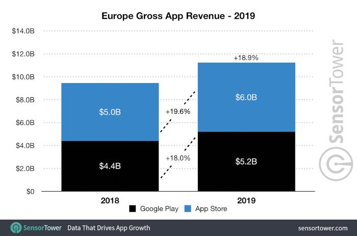 Einkünfte aus den Apps in Europa, im Play Store und im App Store, Balkendiagramm