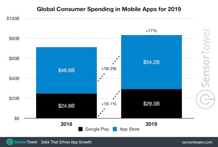 Globale User-Ausgaben im App Store und bei Google Play 2019