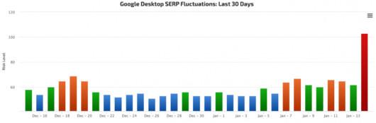 Balkendiagramm, Fluktuationen in den Google SERPs nach dem jüngsten Update