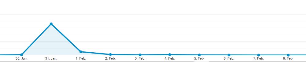 Der Graph zeigt die hohen, aber schnell sinkenden Seitenaufrufe eines Artikels.