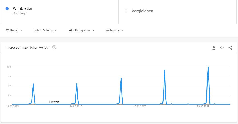 """Der Graph zeigt die Zeiten, zu denen """"Winbledon"""" am häufigsten gegoogelt wird - zu Wimbledon."""