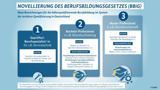 Neue Fortbildungsstufen im Bundesbildungsgesetz