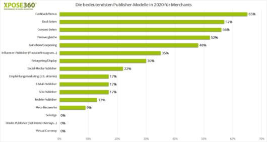 Balkendiagramm, populäre Publisher-Modelle 2020 aus Sicht der Merchants