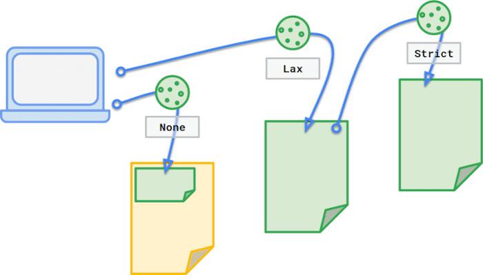 Unterschiedliche Attribut-Varianten für SameSite bei Chrome