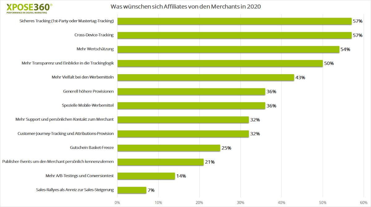 Deshalb braucht es In-App Tracking im Affiliate Marketing | OnlineMarketing.de