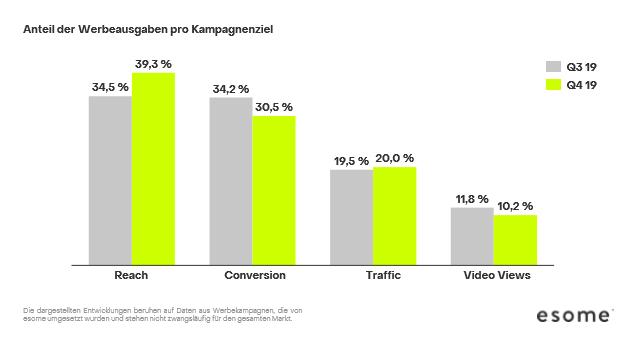 Balkendiagramm: Anteil der Werbeausgaben nach Kampagnenziel, 2018 vs. 2019