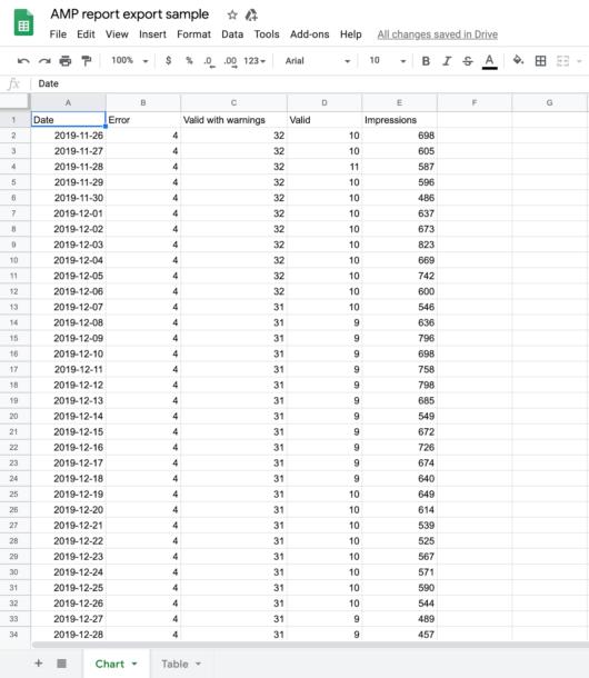 Spreadsheet: Beispiel für einen AMP-Bericht-Download aus der Search Console
