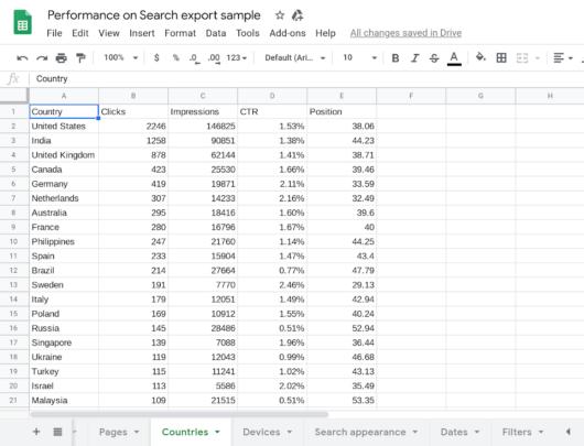 Spreadsheet: Beispiel für einen Leistungsbericht-Download aus der Search Console.