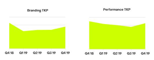 Grafiken: Branding-Kampagnen waren in Q4 2019 relevant für Marketer in Deutschland