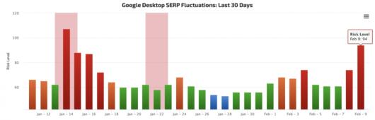 Balkendiagramm: Fluktuationen in den Google SERPs in den 30 Tagen bis zum 9. Februar, RankRanger