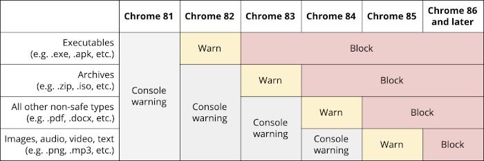 Tabelle: Googles Zeitplan für das Blockieren von Mixed Content Downloads