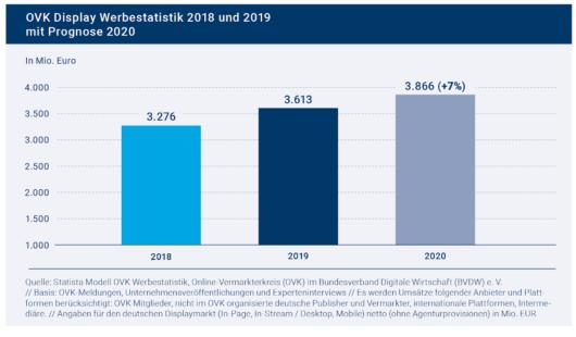 Balkendiagramm: OVK Werbestatistik 2018 bis 2020