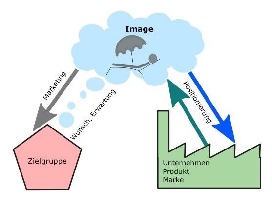 Schema einer Positionierung