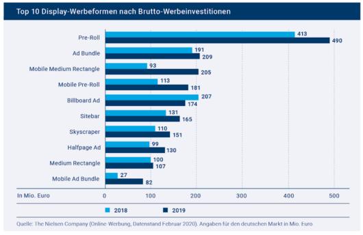 Balkendiagramm: Top 10 Display-Formate nach Brutto-Werbeinvestitionen in Deutschland