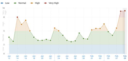 Graph: Ausschläge bei der Ranking-Veränderung in den SERPs, SEMrush Tool