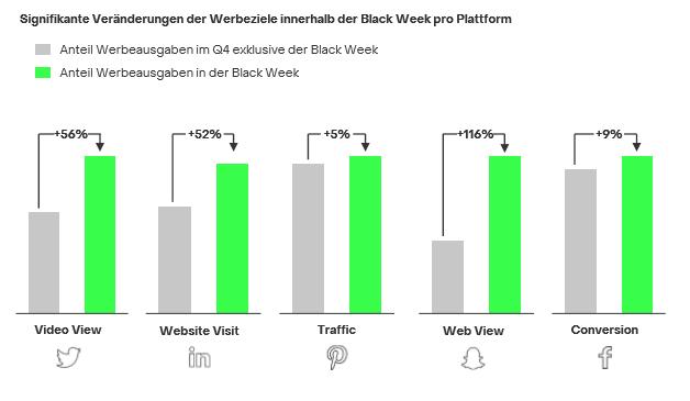 Balkendiagramm:  Veränderungen der Werbeziele in Social innerhalb der Black Week 2019