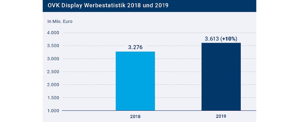 Digitale Werbewirtschaft in Deutschland ist 2019 um 10 Prozent gewachsen