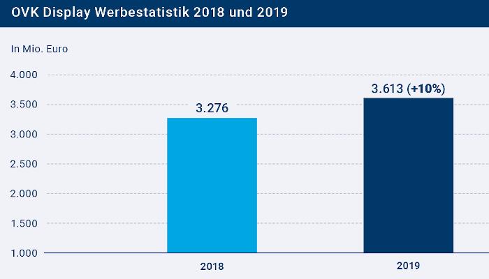 Balkendiagramm: Wachstum bei der Display-Werbung 2018 auf 2019