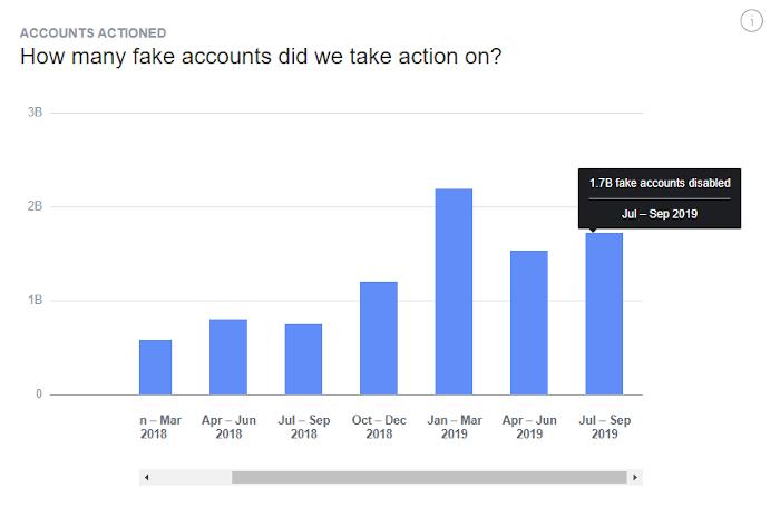 Balkendiagramm: Allein zwischen Juli und September wurden 1,7 Milliarden Fake Accounts von Facebook gesperrt