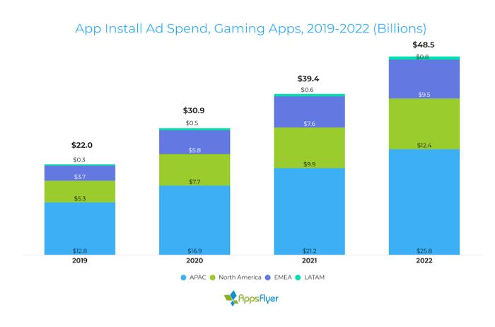 Balkendiagramm: Ausgaben für App Install Ads bei Gaming Apps, 2019 bis 2022